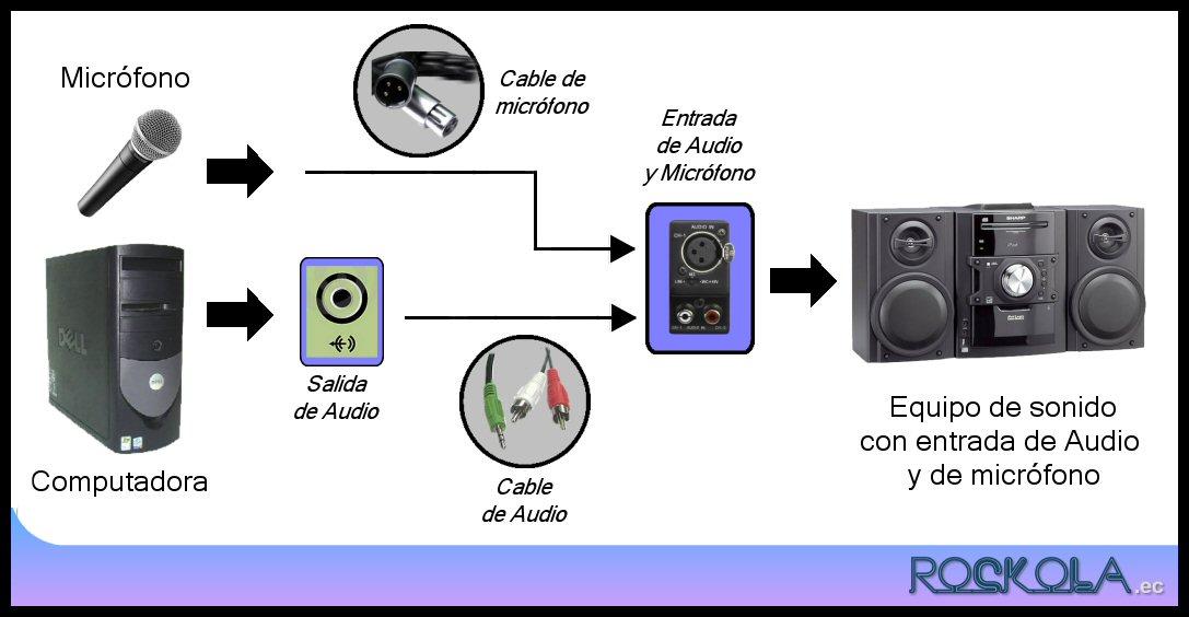 Rockola.ec Karaoke/Audio/Video